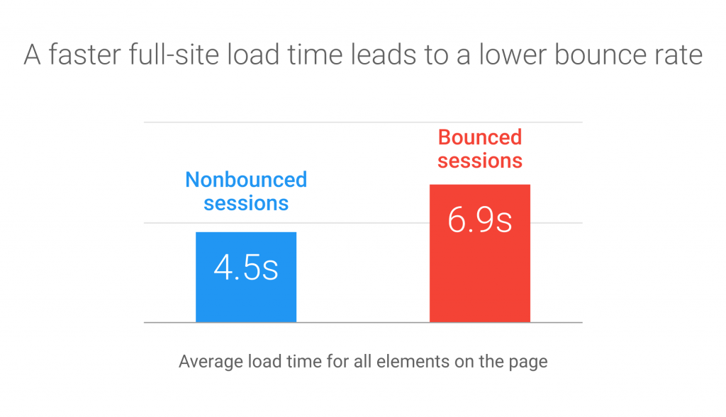 Fast loading site reduces bounce rate