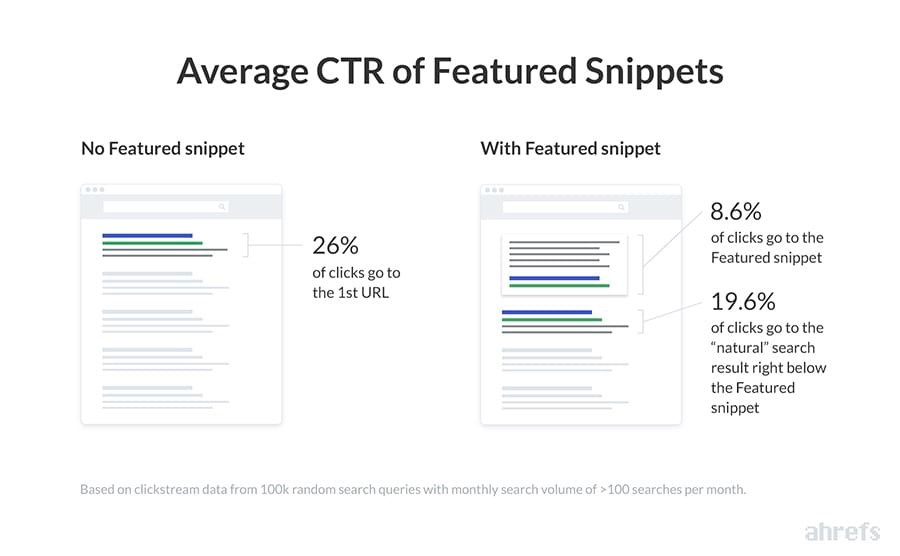 CTR of featured snippets in google search by ahref