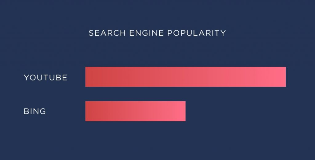 Youtube is leading search engine in 2020