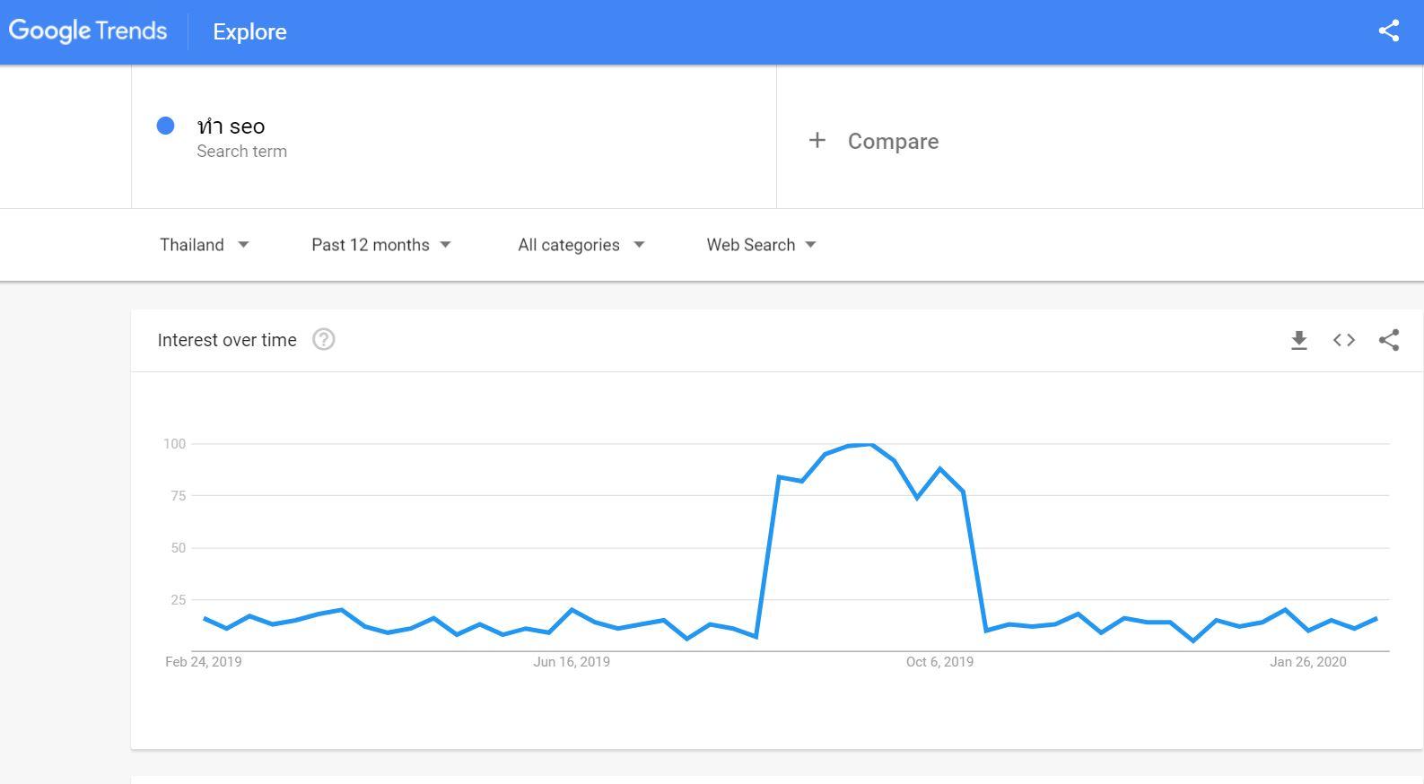 Google trend คืออะไร?