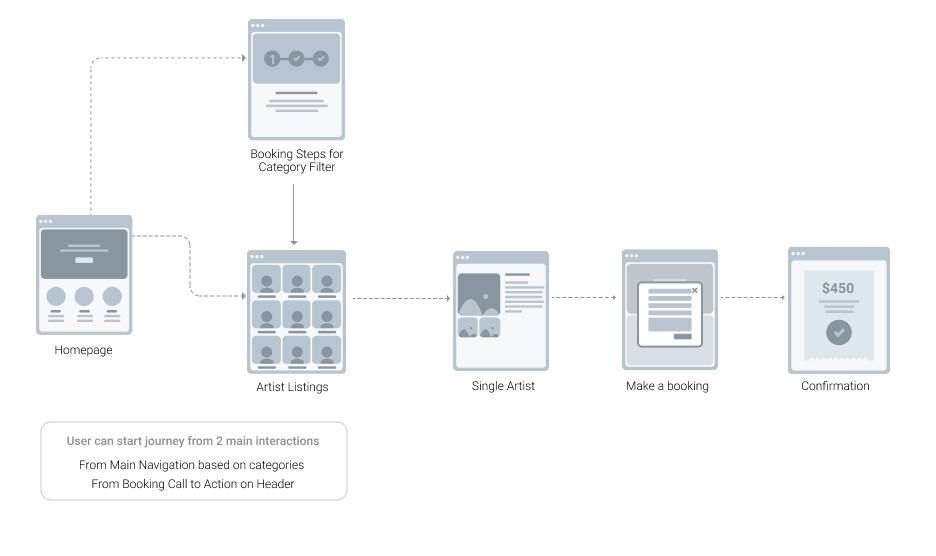 User Flow Design Agency